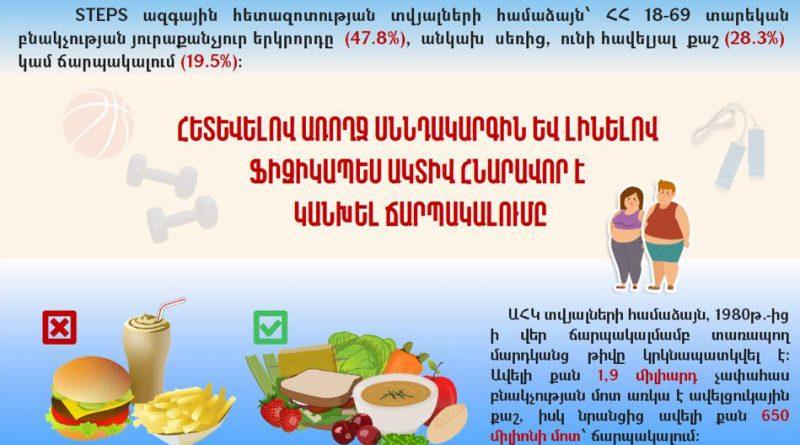 (Armenia) Ճարպակալման դեմ պայքարի միջազգային օր